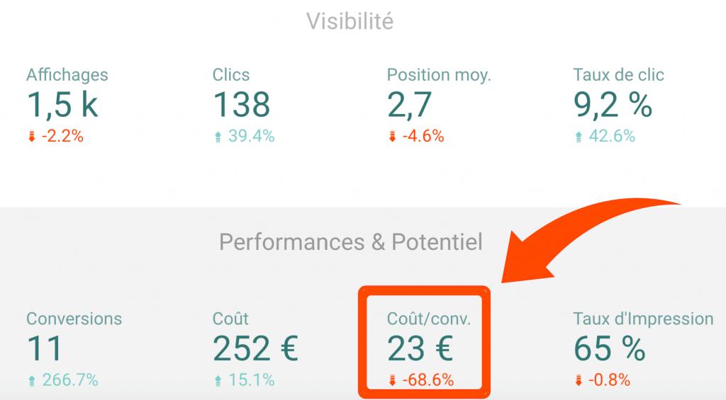 Illustration d'un coût par conversion atteint pour un client.