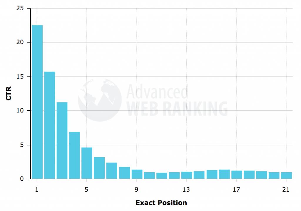 Taux de clics en fonction de la position dans les résultats de recherche Google. Les 5 premières positions captent 70% du trafic.