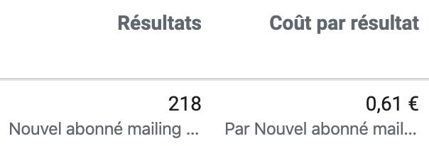 Exemple de coût d'acquisition CPL possible avec des mails. Ici le coût par nouvel abonné à la mailing list est de seulement 0,61€.