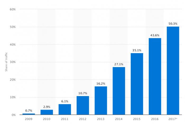 Évolution de la part du mobile dans la navigation web. Elle a dépassée les 50% en 2017 et ne cesse d'augmenter.