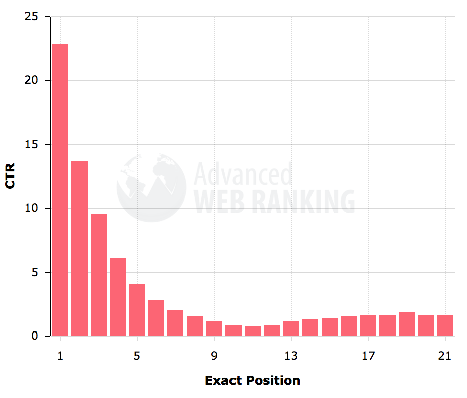 Illustration du taux de clics en fonction de la position d'un lien dans le moteur de recherche.