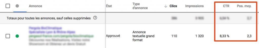 Exemple de CTR obtenu sur Google Ads.