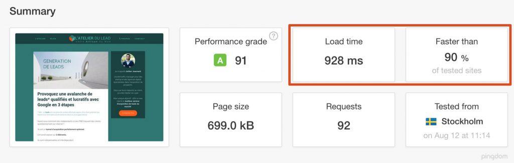 Illustration de la vitesse de chargement des pages de mon site internet. Les pages se chargent très rapidement, en moins d'une seconde. C'est plus rapide que 90% des sites testés.
